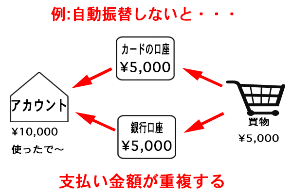 freee 口座登録