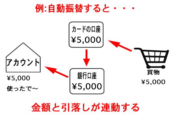 freee口座登録 自動振替